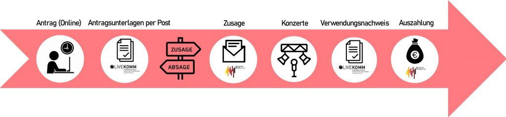 """Zeitachse """"Live 100"""""""