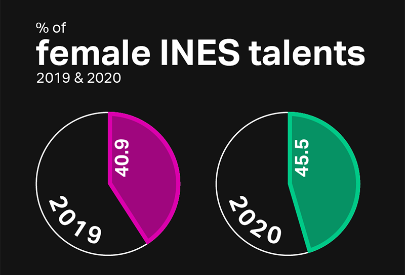 % of female INES talents 2019 & 2020