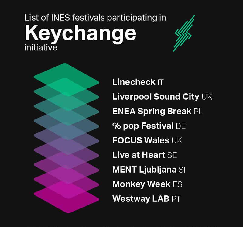 INES festivals members of keychange