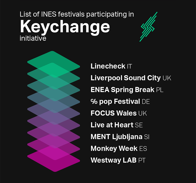 List of INES festivals participating in Keychange initiative