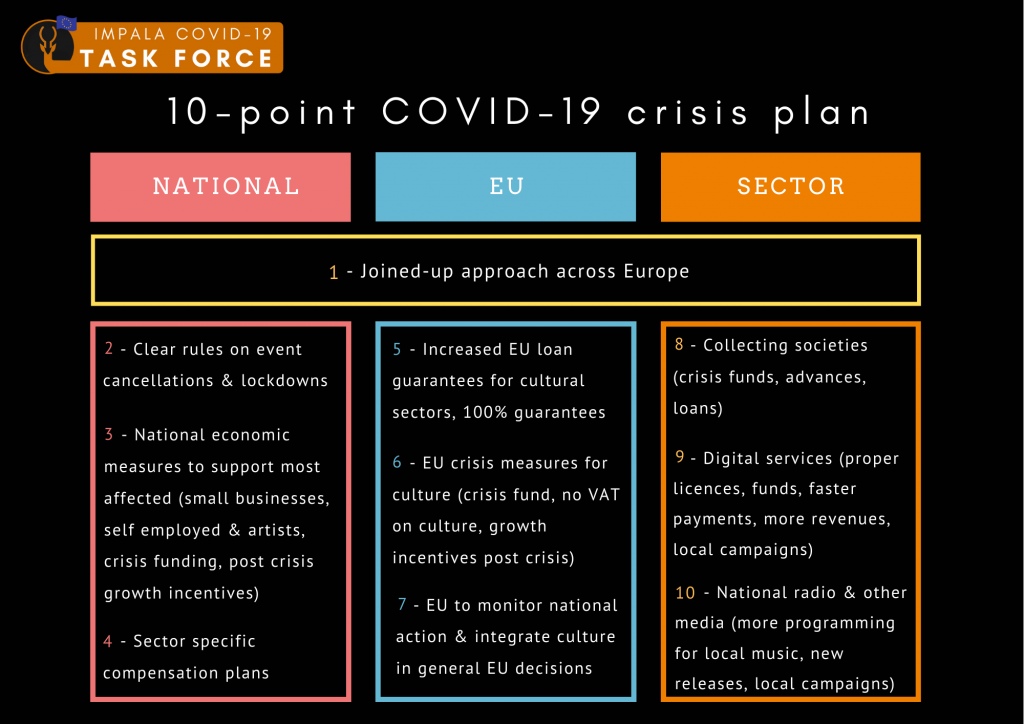 IMPALA 10-point COVIC-19 crisis plan